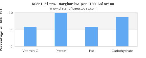 vitamin c and nutrition facts in a slice of pizza per 100 calories