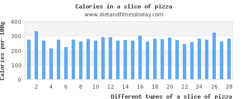 a slice of pizza vitamin d per 100g