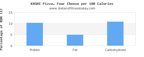 vitamin d and nutrition facts in a slice of pizza per 100 calories