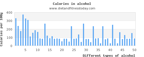 alcohol fat per 100g