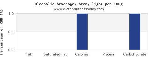 fat and nutrition facts in alcohol per 100g