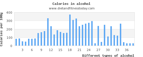 alcohol iron per 100g