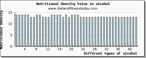 Magnesium in alcohol, per 100g - Diet
