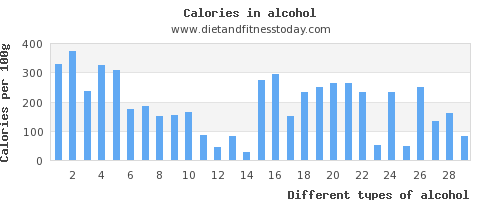 alcohol polyunsaturated fat per 100g