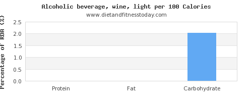 protein and nutrition facts in alcohol per 100 calories
