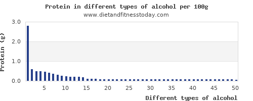 alcohol nutritional value per 100g