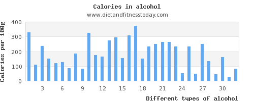alcohol vitamin a per 100g