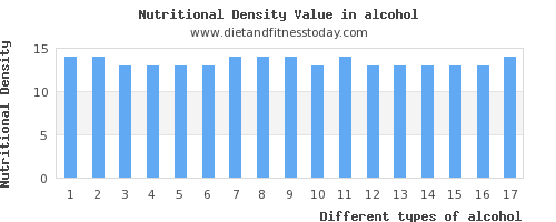 alcohol vitamin d per 100g