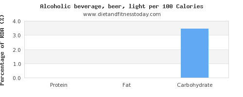 vitamin d and nutrition facts in alcohol per 100 calories