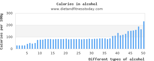 alcohol water per 100g