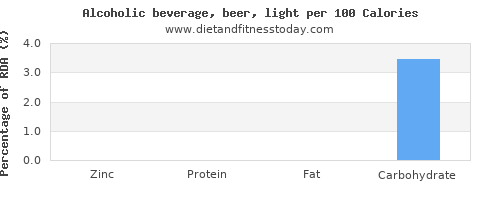 zinc and nutrition facts in alcohol per 100 calories