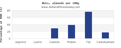 arginine and nutrition facts in almonds per 100g