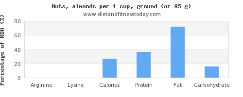 arginine and nutritional content in almonds