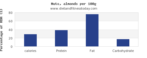 calories and nutrition facts in almonds per 100g