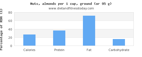 calories and nutritional content in almonds