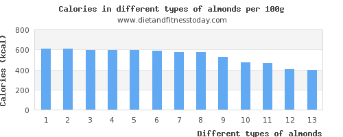 almonds calories per 100g
