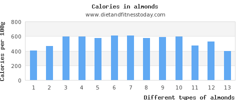 almonds iron per 100g