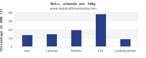 iron and nutrition facts in almonds per 100g