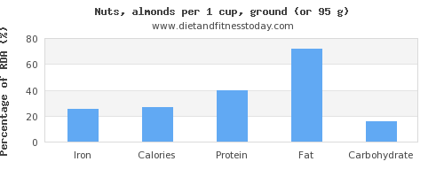 iron and nutritional content in almonds