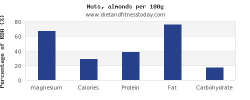 magnesium and nutrition facts in almonds per 100g