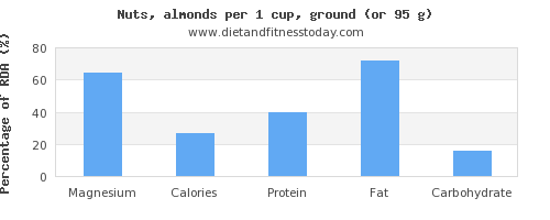 magnesium and nutritional content in almonds