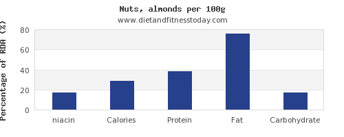 niacin and nutrition facts in almonds per 100g