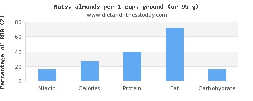 niacin and nutritional content in almonds