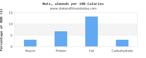 niacin and nutrition facts in almonds per 100 calories