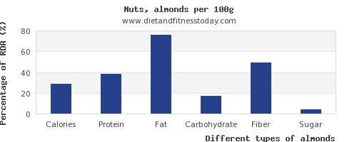 nutritional value and nutrition facts in almonds per 100g