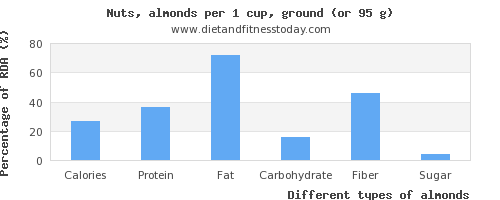 nutritional value and nutritional content in almonds
