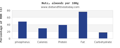 phosphorus and nutrition facts in almonds per 100g