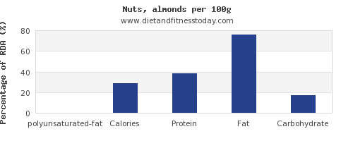 polyunsaturated fat and nutrition facts in almonds per 100g