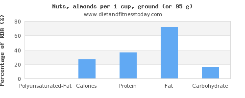 polyunsaturated fat and nutritional content in almonds