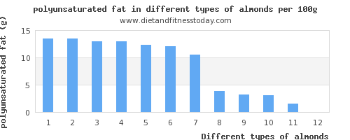 almonds polyunsaturated fat per 100g
