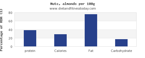 protein and nutrition facts in almonds per 100g