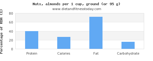 protein and nutritional content in almonds