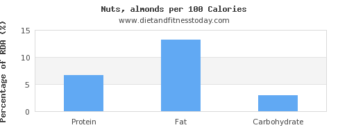 protein and nutrition facts in almonds per 100 calories