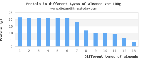 almonds nutritional value per 100g