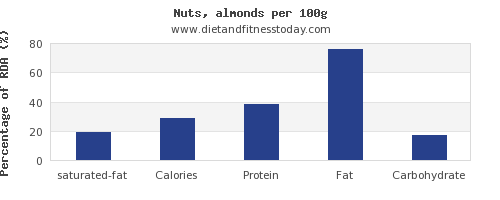 saturated fat and nutrition facts in almonds per 100g