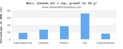 saturated fat and nutritional content in almonds