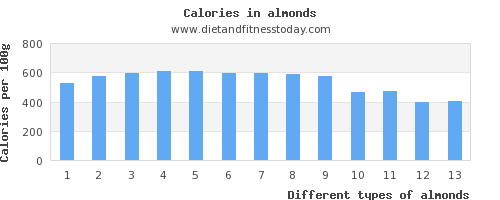 almonds saturated fat per 100g