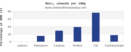 sodium and nutrition facts in almonds per 100g
