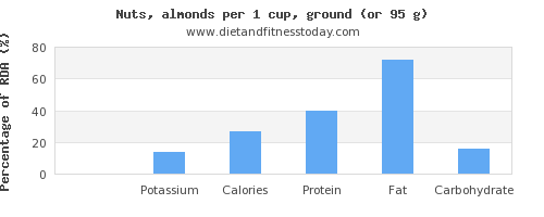 sodium and nutritional content in almonds