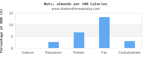 sodium and nutrition facts in almonds per 100 calories