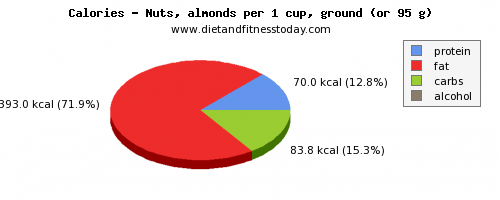 tryptophan, calories and nutritional content in almonds