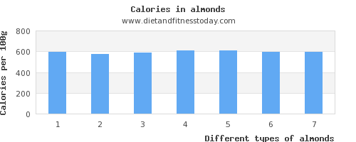 almonds tryptophan per 100g