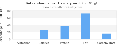 tryptophan and nutritional content in almonds