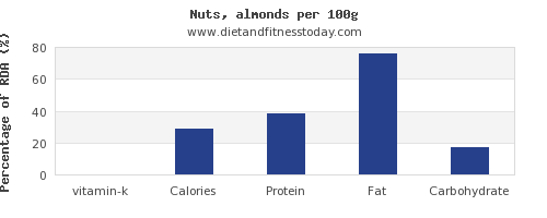 vitamin k and nutrition facts in almonds per 100g