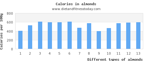 almonds vitamin a per 100g
