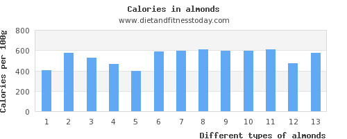 almonds vitamin b12 per 100g